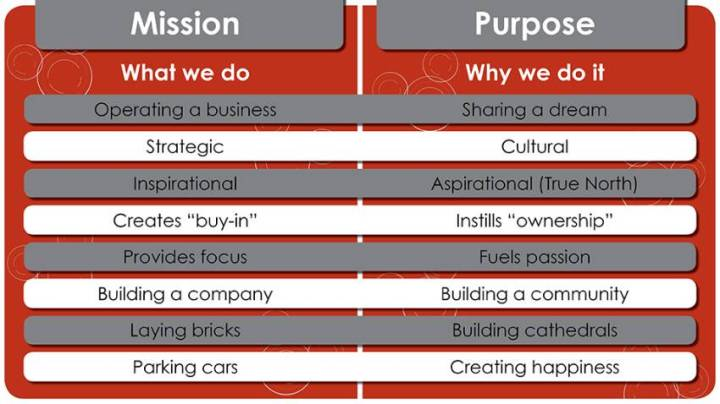 new mktg mission purpose