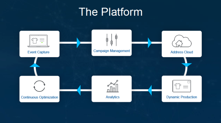 peeble post platform programmatic