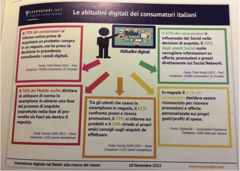 abitudini digitali consumatori italiani