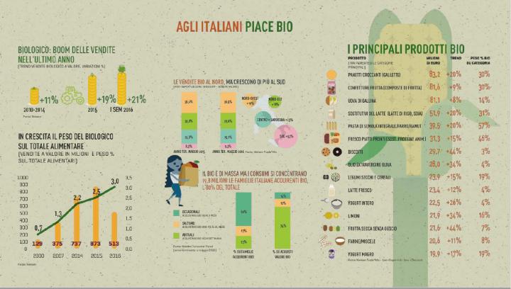 italiani-bio