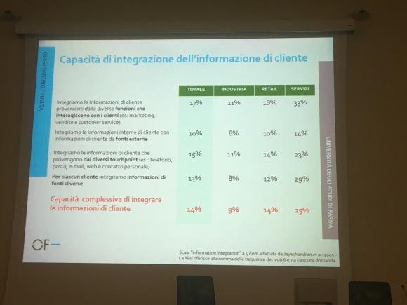 loyalty capacità integrazione info cliente