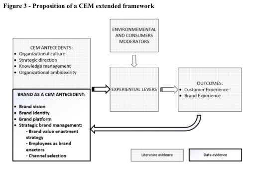 framework-of-cem