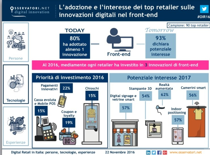 osservatori-digital-retail-21