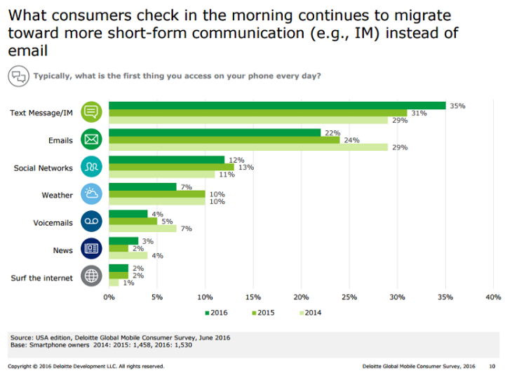 deloitte mobile report