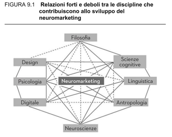 discipline contribuiscono neuromarketing.png