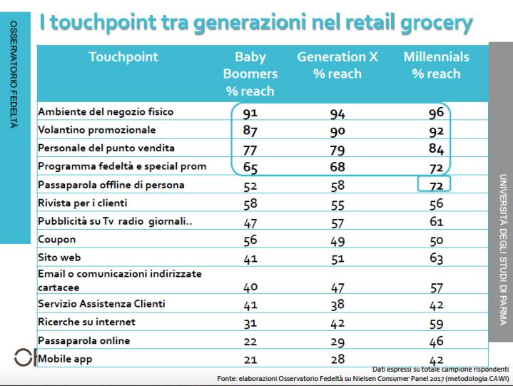 retail grocery generazioni