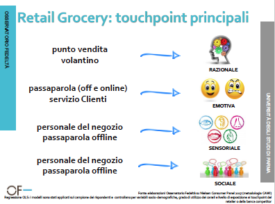 retail grocery touch point principali