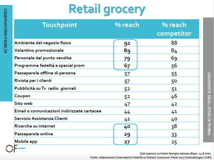 retail grocery touchpoint