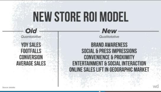 new store roi metrics model .png