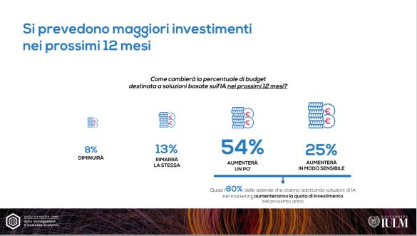 investimenti ai 12 mesi IULM.png