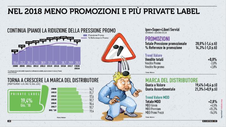 rapporto-coop-meno-promozioni-più-private-label-2