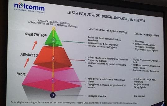 digital marketing netcomm