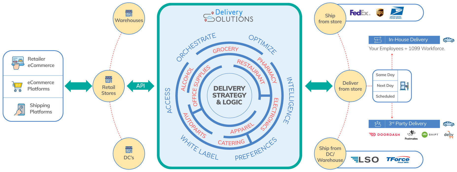 DELIVERY SOLUTIONS PRODUCTS AND SERVICES CAN SUPPORT YOUR VISION.